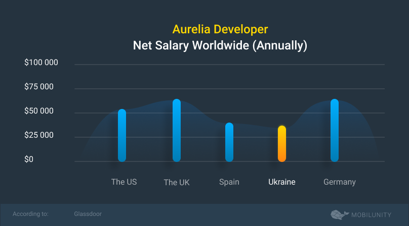 aurelia salary