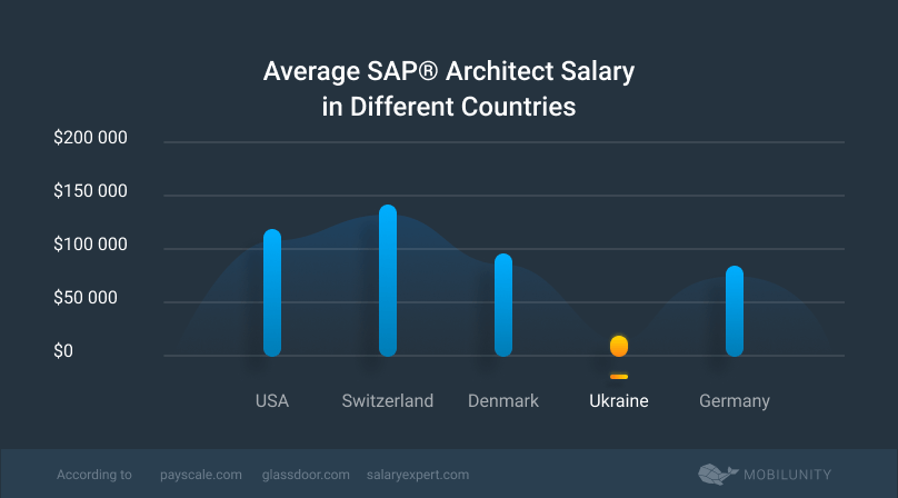average SAP solutions architect salary