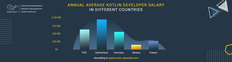 average annual Kotlin developer salary