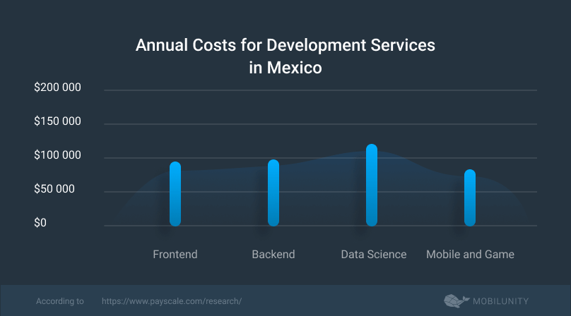 average cost of the nearshore outsourcing Mexico