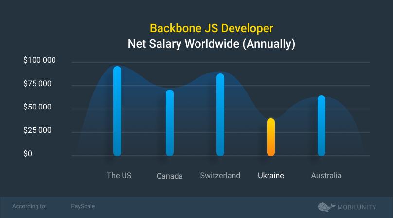 backbone developer salary