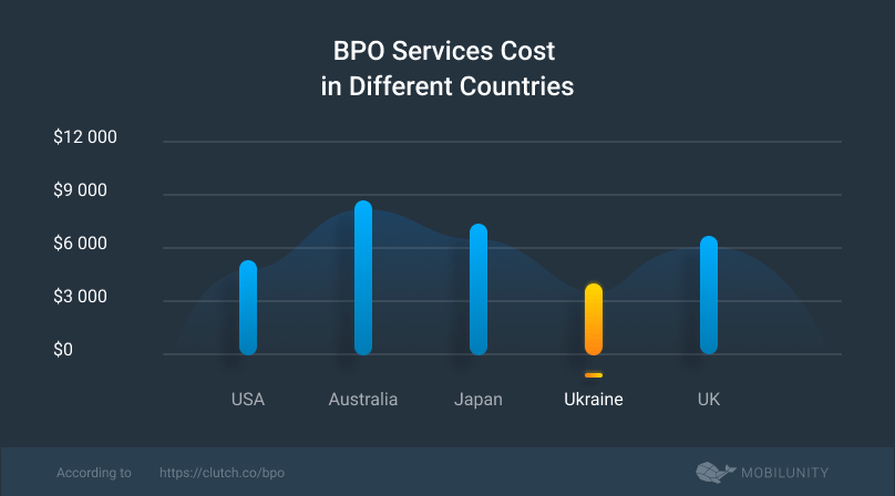 bpo cost by location