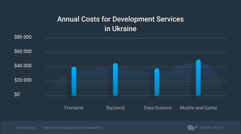 cost of an offshore development team in Ukraine