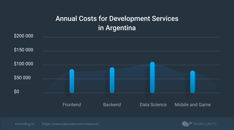 cost of the offshore outsourcing to Argentina