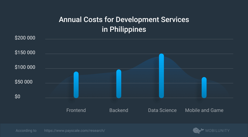 cost to hire offshore developers Philippines