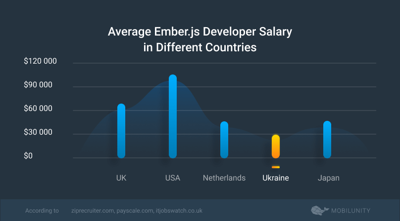 costs to find ember programmer in various countries