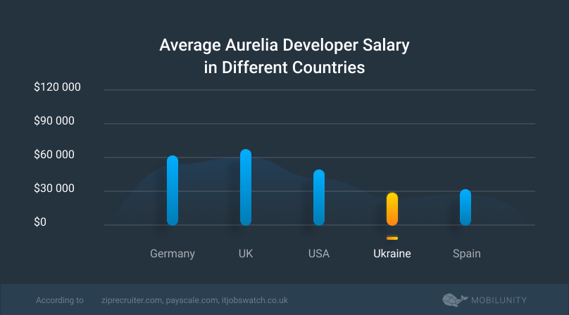 costs to hire aurelia js programmer in different countries