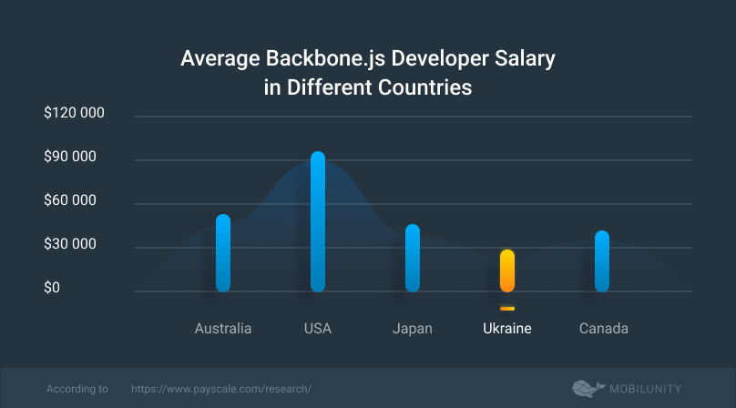 costs to hire backbone.js programmer