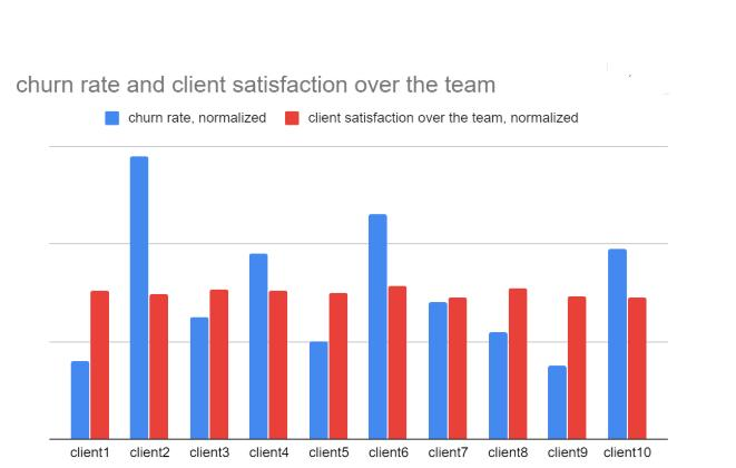 Development Team Churn Rates - What to Expect Nearshore?