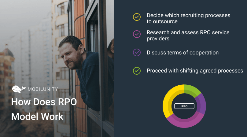 how rpo consulting works