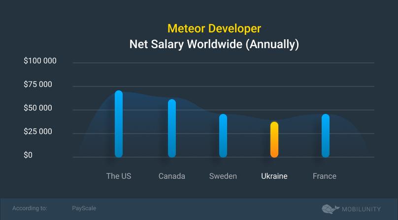 meteor dev salary