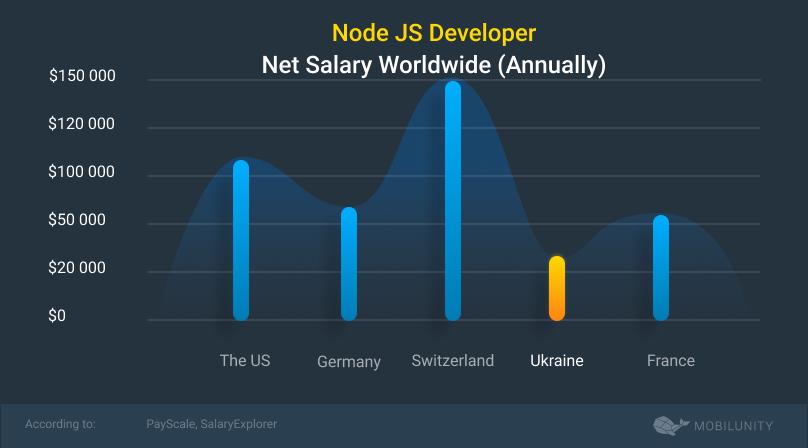 node.js salary