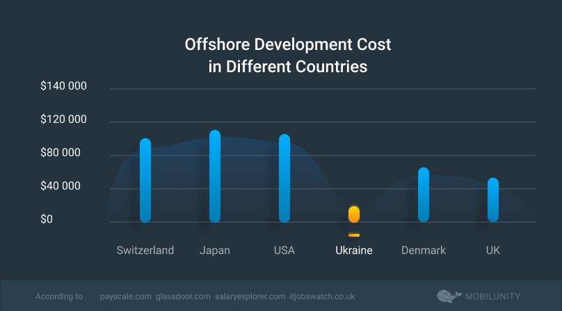 odc costs worldwide