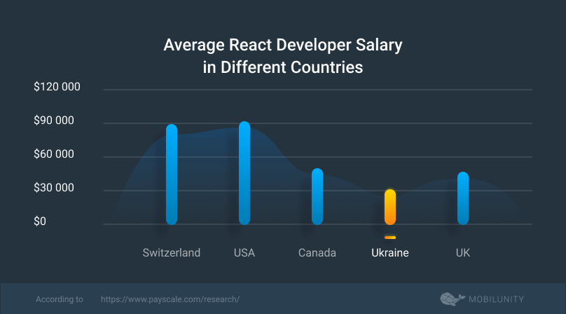 react js developer salary rates comparison