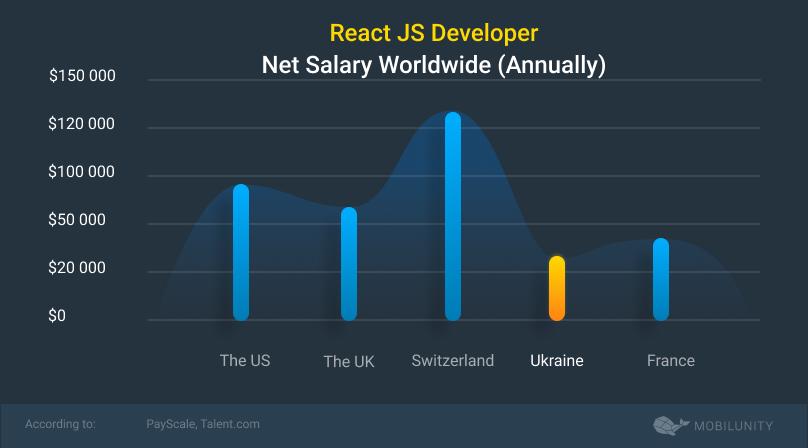 react js developer salary worldwide