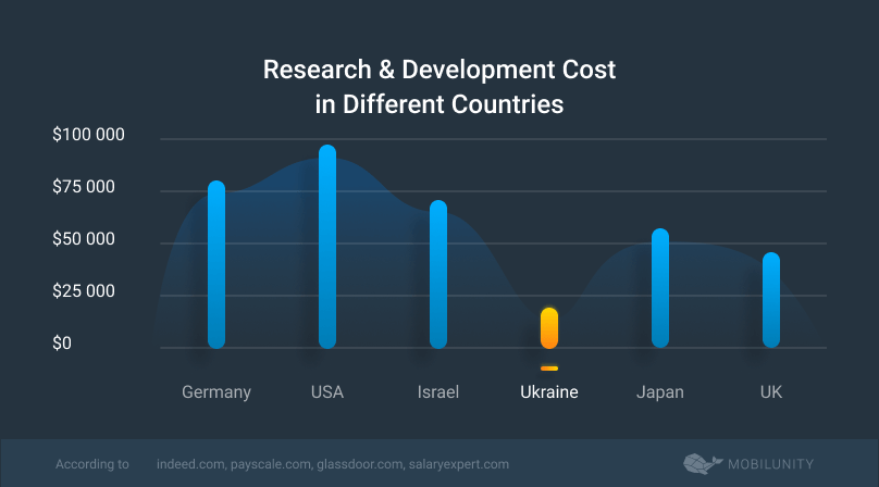 research and development cost worldwide