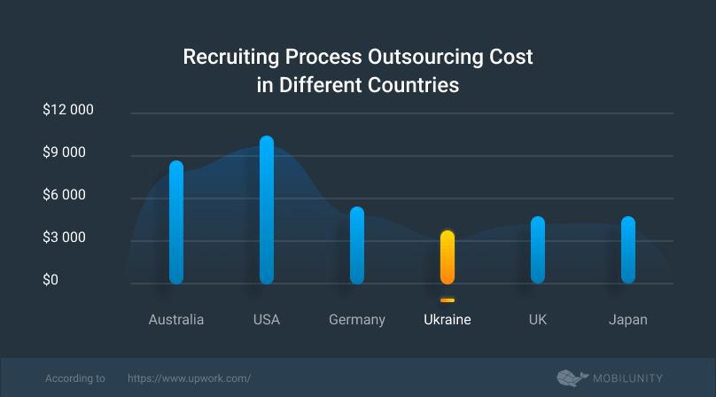 rpo software cost worldwide