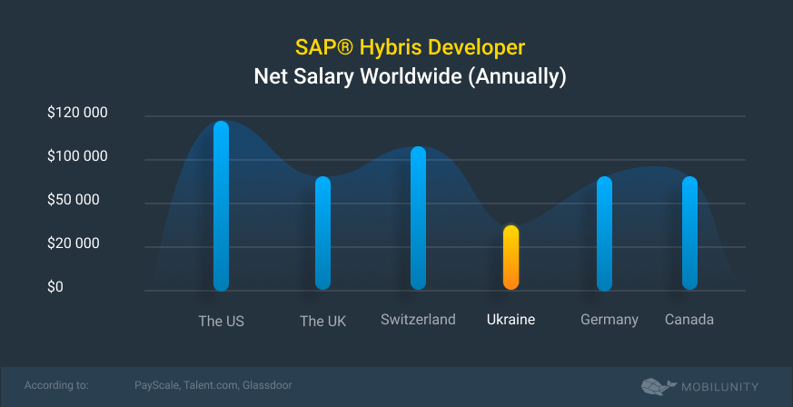 sap hybris developer salary