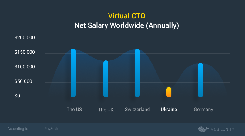 virtual cto salary