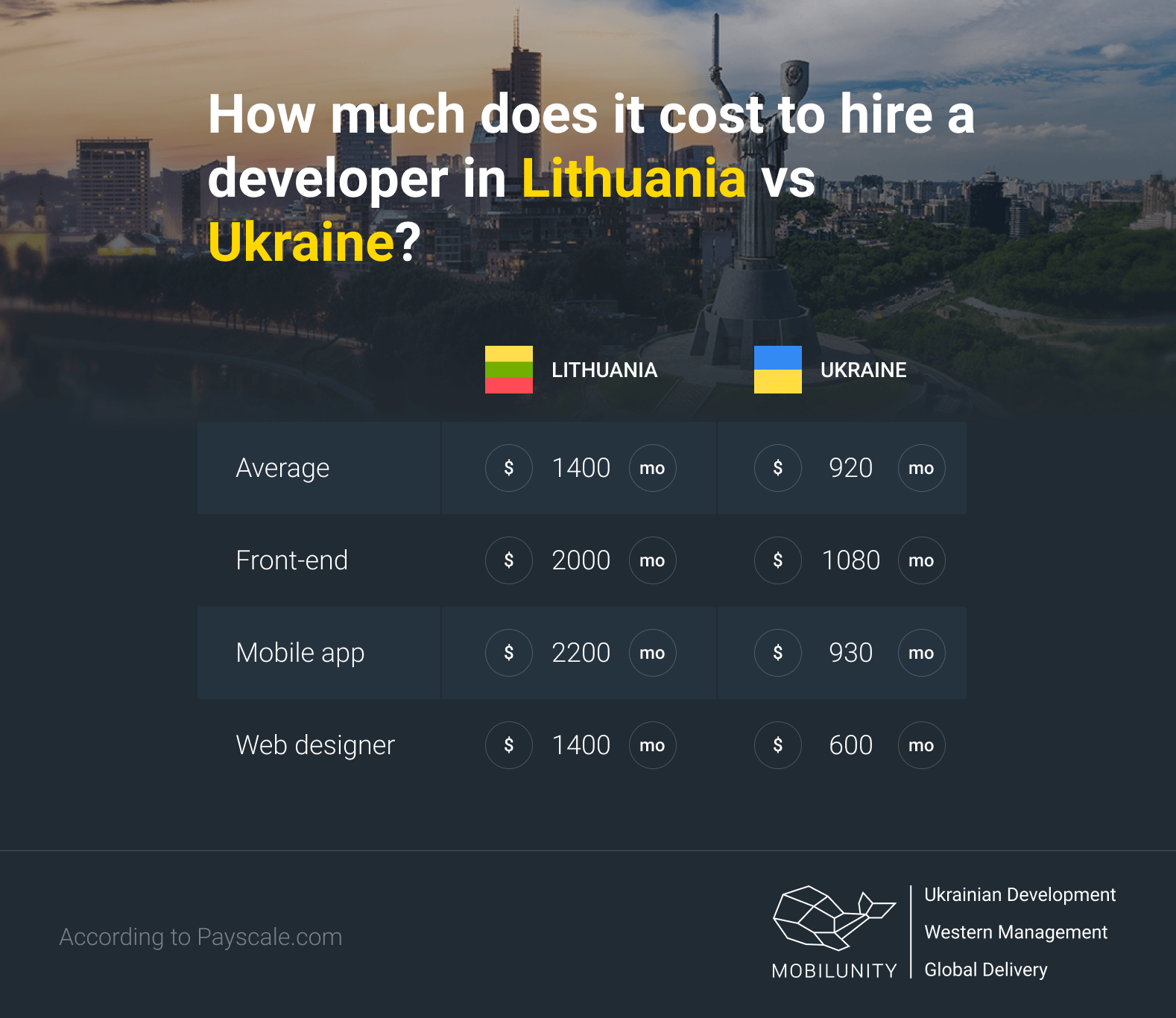 how much does it cost to hire a developer in Lithuania vs Ukraine