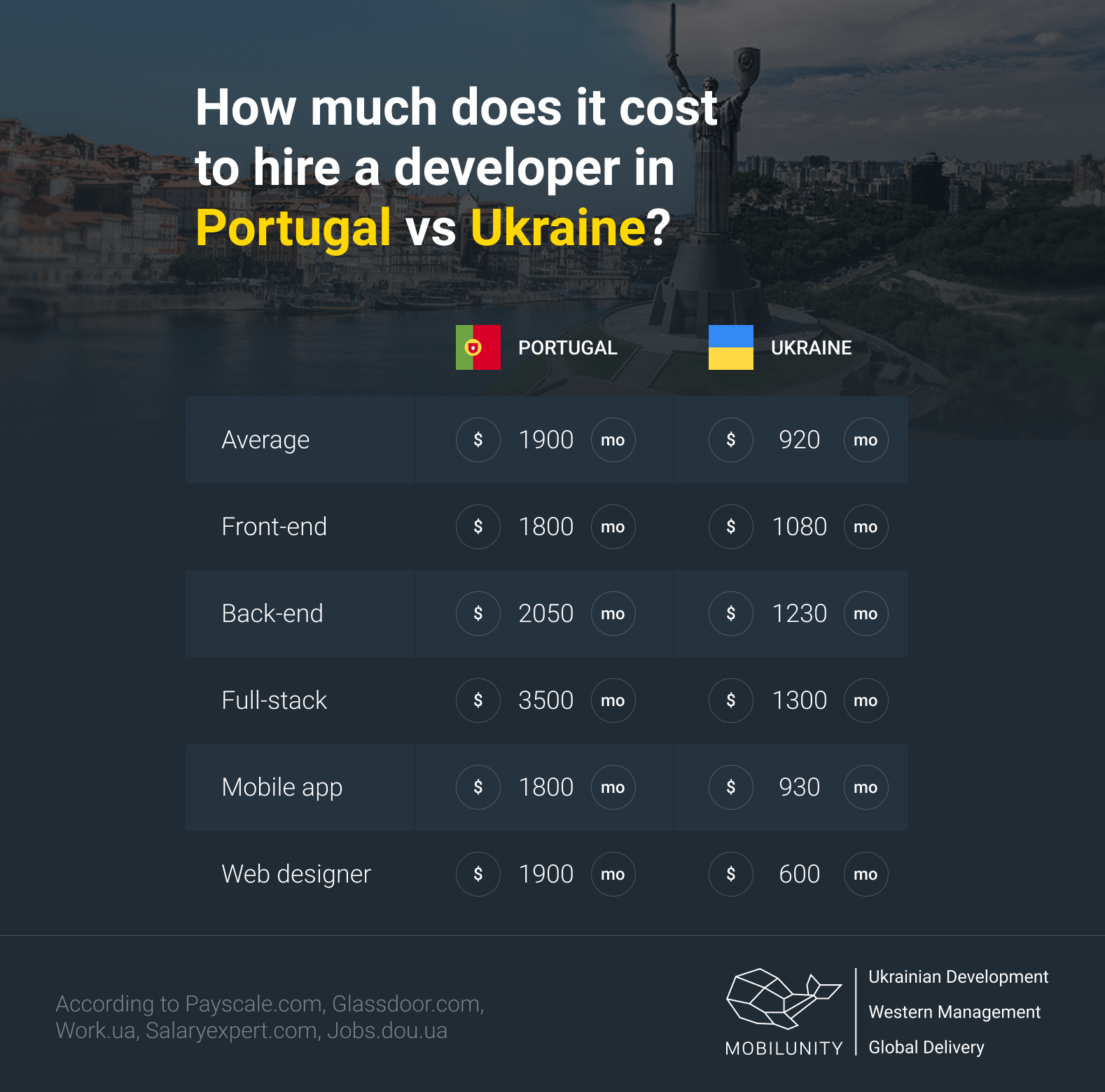 how much does it cost to hire a developer in Portugal vs Ukraine