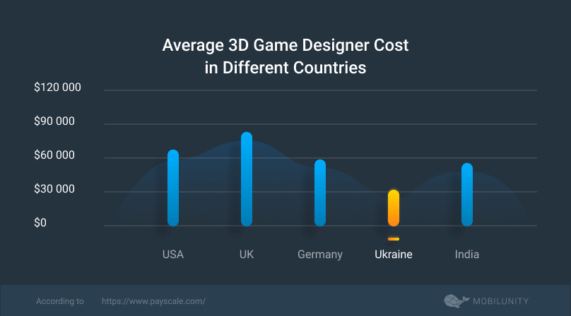 average 3D game designer cost