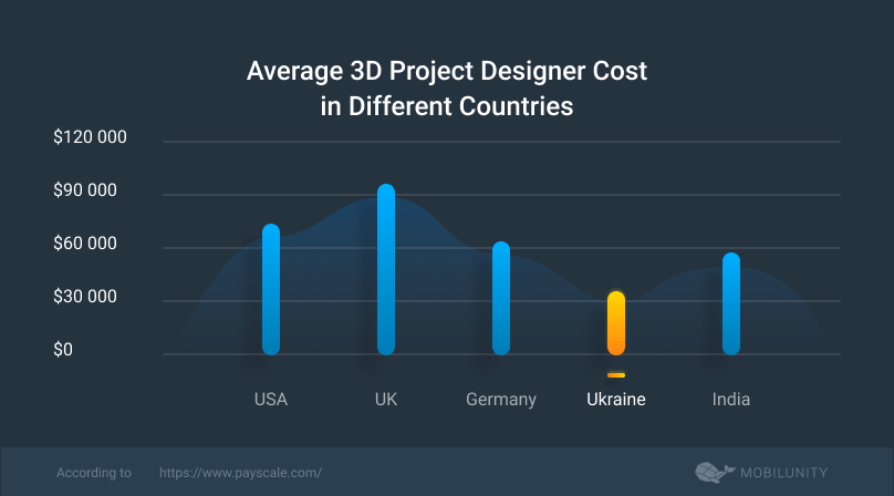 average 3D project designer cost