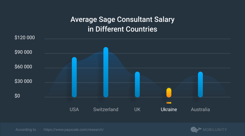 average Sage developer salary