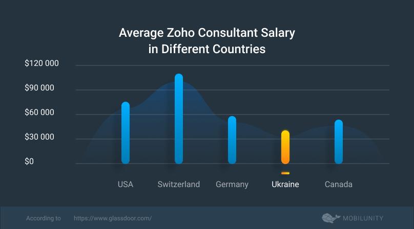average Zoho CRM consultant salary