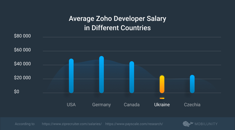 average annual Zoho developer salary