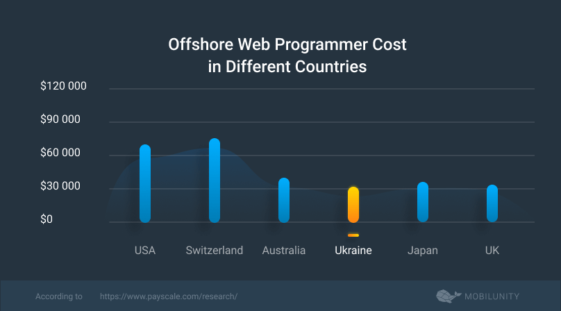 cost of hiring an offshore software development center