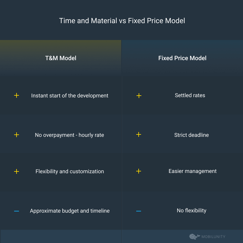 time and material vs fixed price model