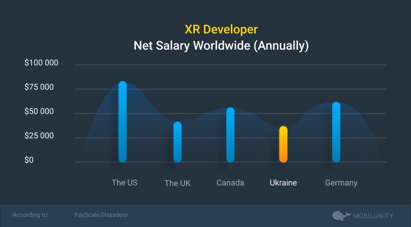 xr developer salary annual