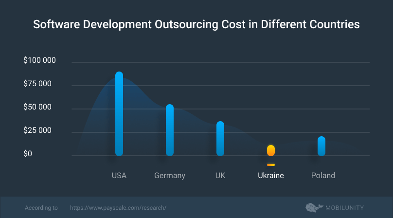 cost of software development outsourcing sdo