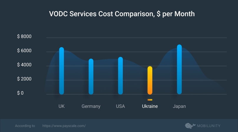 vodc services cost
