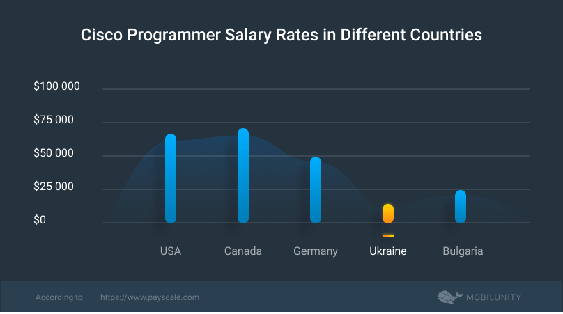 cisco developers salary rates in different countries