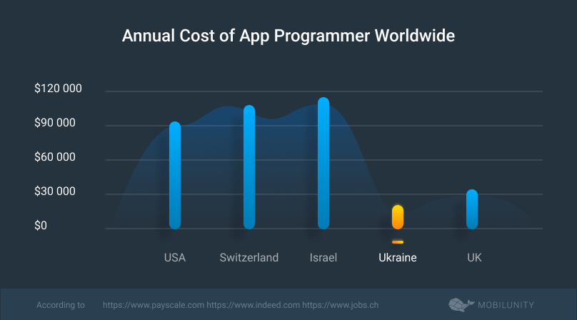 app programmer cost in different countries