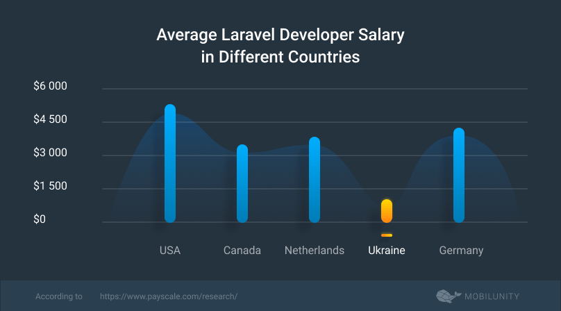 average laravel developers salary rates worldwide