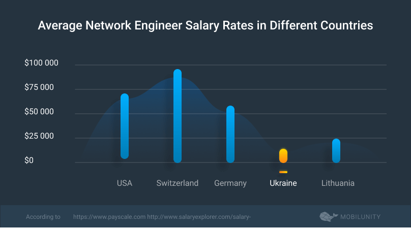 average network engineer salary in different countries