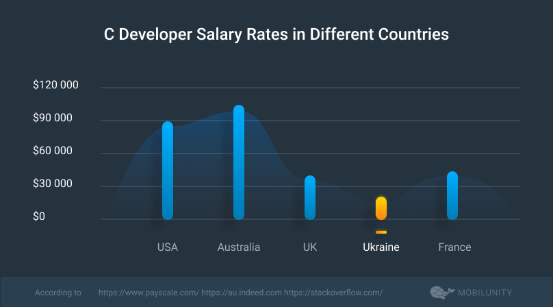 c developer salary rates in diverse countries