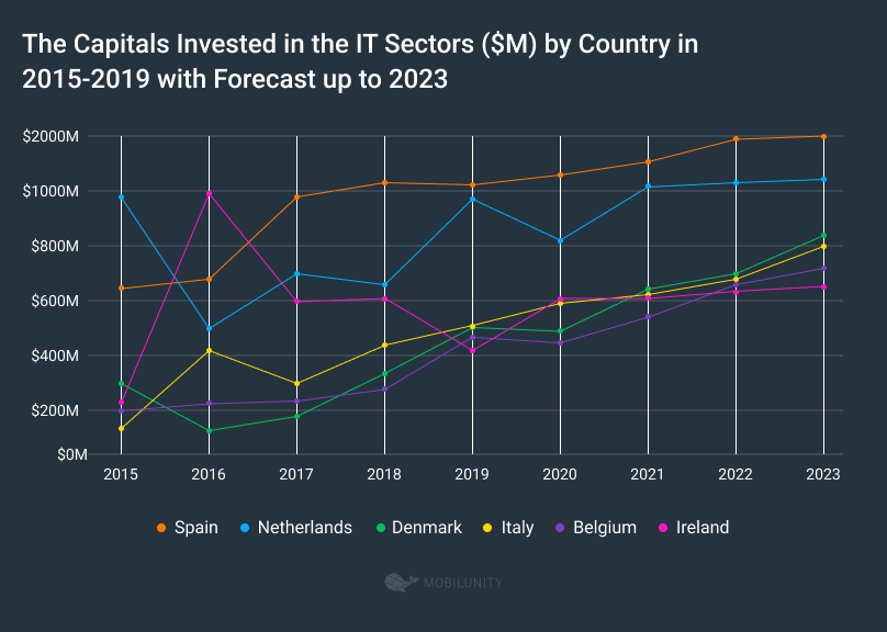 The Investments in the IT Sectors ($M) by Country