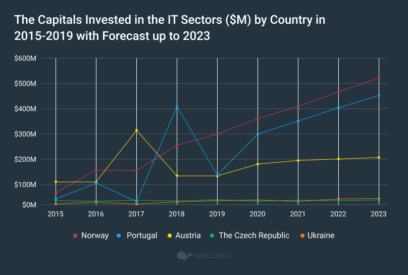 Capital Investment in the IT Sectors ($M) of Different Countries