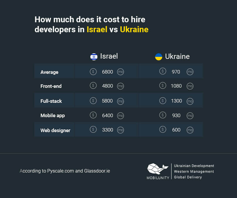 how much does it cost to hire developers in Israel vs Ukraine