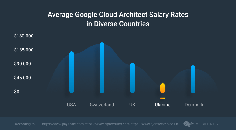 google cloud solutions architect salary