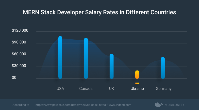 mern stack developer salary in diverse countries