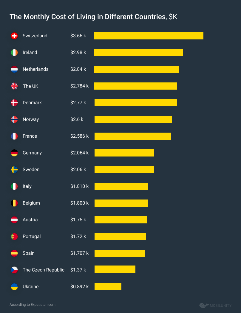 Monthly Cost of Living in Different Countries