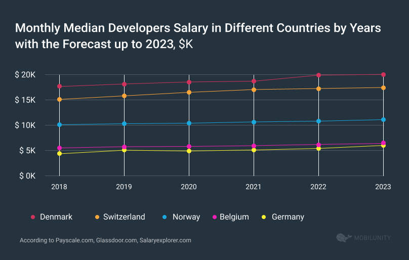 Monthly Median Developers Salary in Different Countries