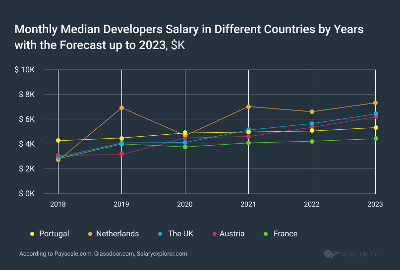 Monthly Median Salary of Developers in Different Countries