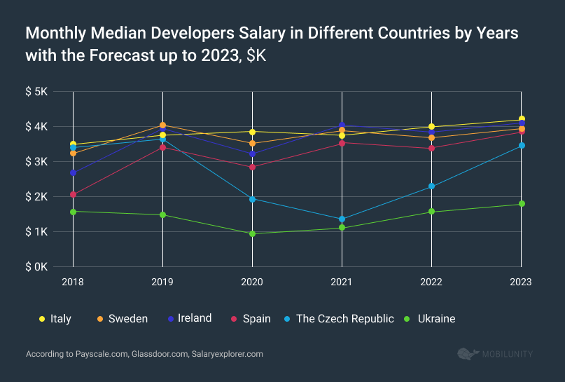 Monthly Median Salary of Software Developers in Different Countries