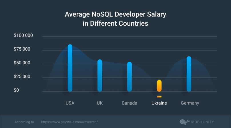 nosql database developer salary